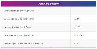 Maybe you would like to learn more about one of these? How Many Credit Cards Should I Have
