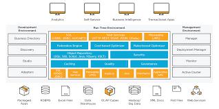 Virtualization Architecture Design Tibco Data Virtualization Ansera D O O