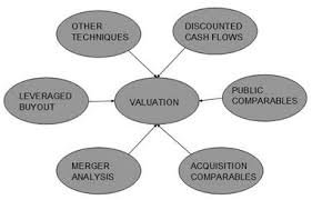 Mergers Acquisitions M A Valuation Street Of Walls