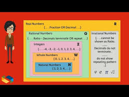 Irrational Numbers Rational Numbers With Real World Examples