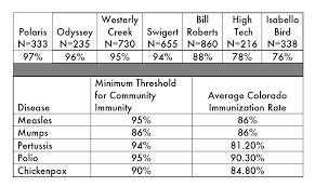 Some Stapleton Schools Fall Below Recommended Rates Of