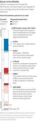 Wireless Spectrum Chart Holdings By Carrier 5g Push Slowed By Squabbles Over Sweet Spot Of U S