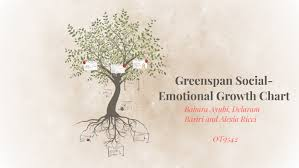 Social Emotional Growth Chart Greenspan Social Emotional Growth Chart By Bahara A On Prezi