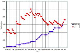 Us Minimum Wage History Chart