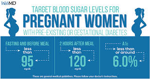 Pregnancy Gestation Chart Normal Blood Sugar Levels Chart For Pregnant Women