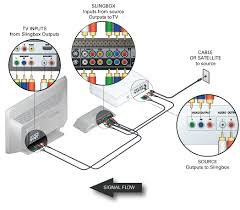 slingbox com how audio and video passthrough works on your slingbox please note you can t mix and match plug types if you decide to use component cables then you must use the component outputs on the set top box