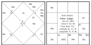 Judges Chart Peter Judge Birth Chart Peter Judge Kundli Horoscope By