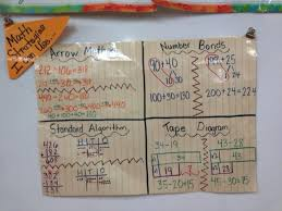2nd Grade Math Charts Eureka Engage Ny 2nd Grade Math Strategy Anchor Chart