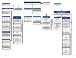 Organizational Chart Illinois Community College Board