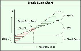 How To Create A Break Even Analysis Chart Analysis Spreadsheet Impression Supply Thebalance How To