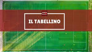 Risultati Coppa Italia - Milan-Torino 5-4 dcr: tabellino e marcatori