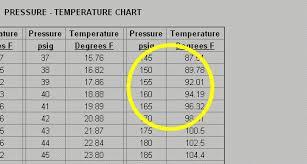 R22 Pressure Temperature Chart Read 42 Punctual Pressure Chart For R22