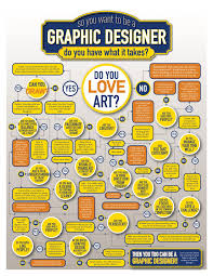 I Want To Be A Designer So You Want To Be A Graphic Designer Do You Have What It