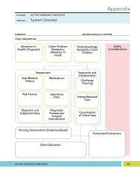 Concept Map Template 81 Best Teaching Material For Nursing Images On ...