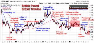 Brexit Stock Market Crash Chart British Pound Brexit Chaos Gbp Trend Forecast The Market