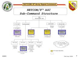 Netcom Org Chart 75 Studious Army Netcom Organization Chart