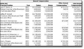 Ge 2001 Annual Report Proxy Statement Summary