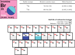 Iupac Periodic Table Of The Elements And Isotopes Iptei