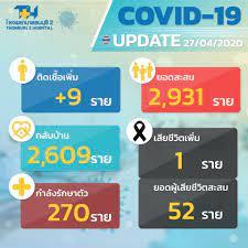 Update... - Thonburi2 Hospital โรงพยาบาลธนบุรี2