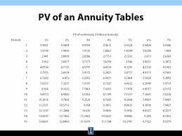 Pv Of An Annuity Tables