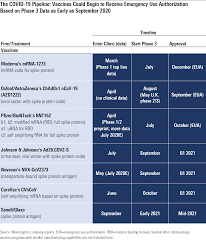 An approval for johnson & johnson's or novavax' vaccine in the us would make it harder still for curevac to establish a market in the us, but at this stage in the vaccine development race it. Timeline Accelerates For Covid 19 Drug Development Morningstar