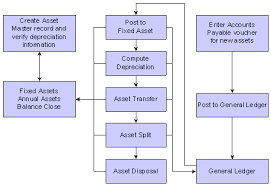 Fixed Asset Depreciation Schedule Jd Edwards Enterpriseone Fixed Assets 9 0 Implementation Guide