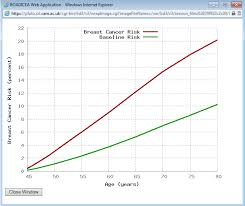 Breast Cancer Risk By Age Chart Boadicea Web Application Centre For Cancer Genetic