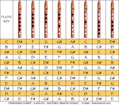 7 Hole Flute Finger Chart Gary Boyett Velogary On Pinterest