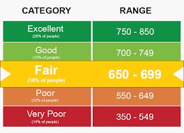 650 699 credit score good or bad credit card loan options