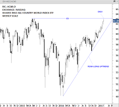 Msci All Countries World Index Archives Tech Charts