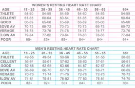 What Should Pulse Rate During Exercise Heart Rate Zones