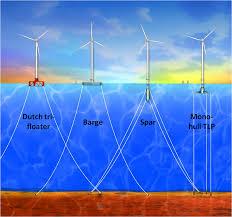 Alternative Windmill Designs Concrete Floating Turbine Economizes Wind Power Machine Design