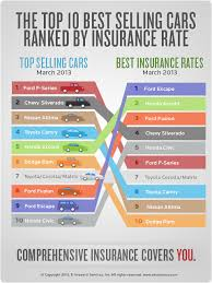 einsurance ranks ford fusion at top for insurance auto insurance quotes for top ing