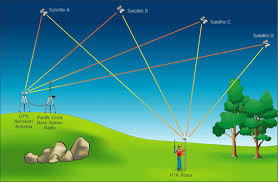 How Gps Works Gps Meaning How Gps Works Gps Satellite Uses Of Gps