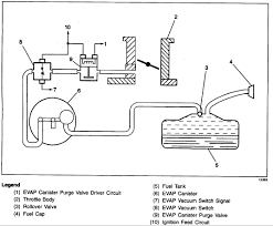 97 firebird 3 8 engine need vacuum diagram from vapor canister
