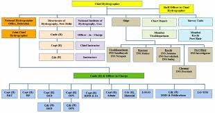 Organogram Indian Naval Hydrographic Office