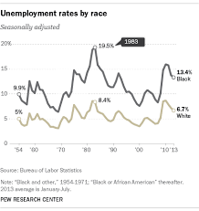 Black Unemployment Chart Black Unemployment Rate Is Consistently Twice That Of Whites
