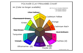 Color Consciousness A Diagram Not To Be Missed Carol