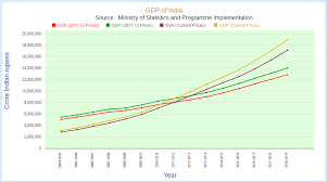 Indian Gdp Chart Gdp Of India India Gdp 2019 Statisticstimes Com
