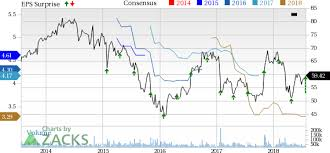 Qualcomm Stock Quote Delectable Qualcomm QCOM Q48 Earnings Revenues Beat NXP Deal Aborted