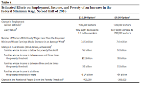 end poverty the blog of the ecumenical poverty initiative cbo min wage table 1