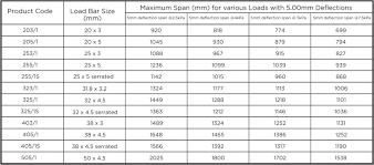 Grating Size Chart Steel Grating
