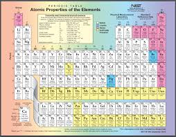 Periodic Table Of The Elements Brilliant Math Science Wiki