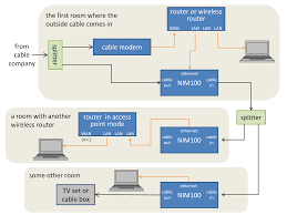 networking moca from scratch super user moca modem topology