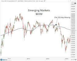 This Is How I Use Moving Averages All Star Charts