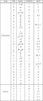 Here is a table of phonetic transcription signs of vowels and consonants. Table 1 From Rapid Phonetic Transcription Using Everyday Life Natural Chat Alphabet Orthography For Dialectal Arabic Speech Recognition Semantic Scholar