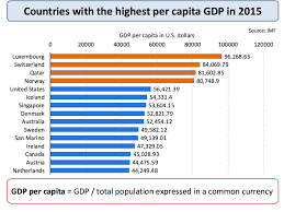 Gnp Chart By Country Measuring The Standard Of Living Economics Tutor2u