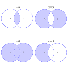 Venn Diagram Math Examples Example Set Operations Illustrated With Venn Diagrams Set
