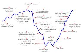 Investor Psychology Illustrated Where Are We In The Cycle