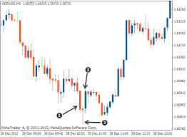 Triple Candlestick Patterns Morning And Evening Star Tradimo